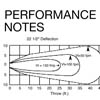 Performance Notes for Supply Grilles and Registers